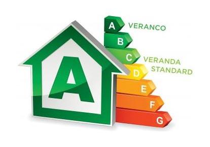 Veranco energie, veranda standard
